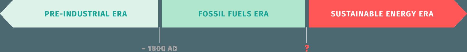 energy-eras
