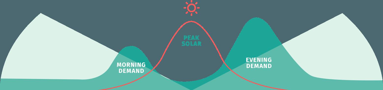 solar2222